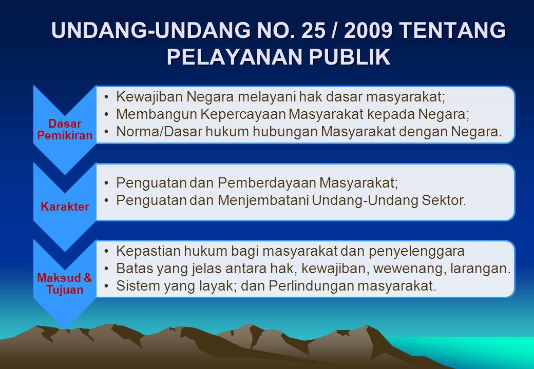 Ruang Lingkup mencakup tuntutan ganti rugi materiil yang diputuskan oleh penyelenggara sebagai akibat penyelenggaraan pelayanan publik yang tidak sesuai dengan standar pelayanan.