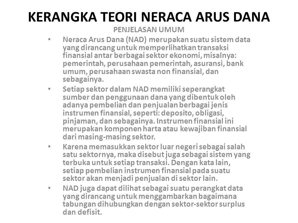 KERANGKA TEORI NERACA ARUS DANA PENJELASAN UMUM Neraca Arus Dana (NAD) merupakan suatu sistem data yang dirancang untuk memperlihatkan transaksi finansial antar berbagai sektor ekonomi, misalnya: pemerintah, perusahaan pemerintah, asuransi, bank umum, perusahaan swasta non finansial, dan sebagainya.