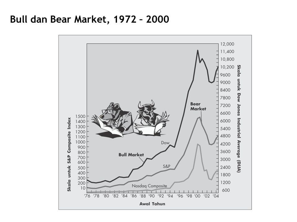 Bull dan Bear Market, 1972 – 2000