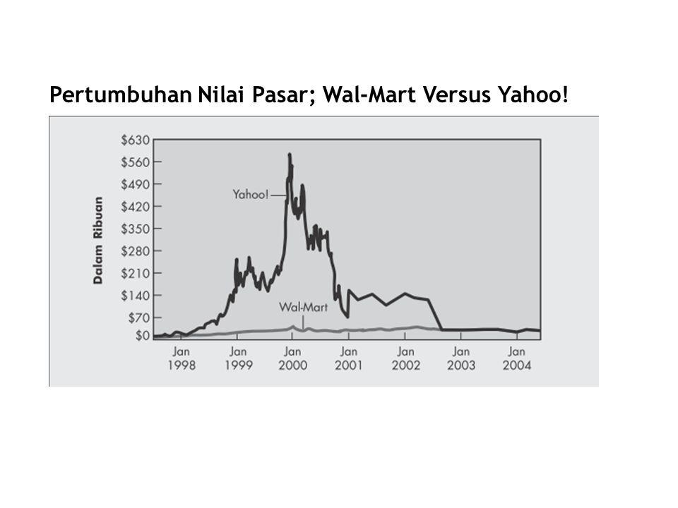 Saham Mendiskusikan nilai saham biasa dan saham preferen bagi para pemegang saham serta menerangkan pasar sekunder untuk setiap tipe sekuritas.