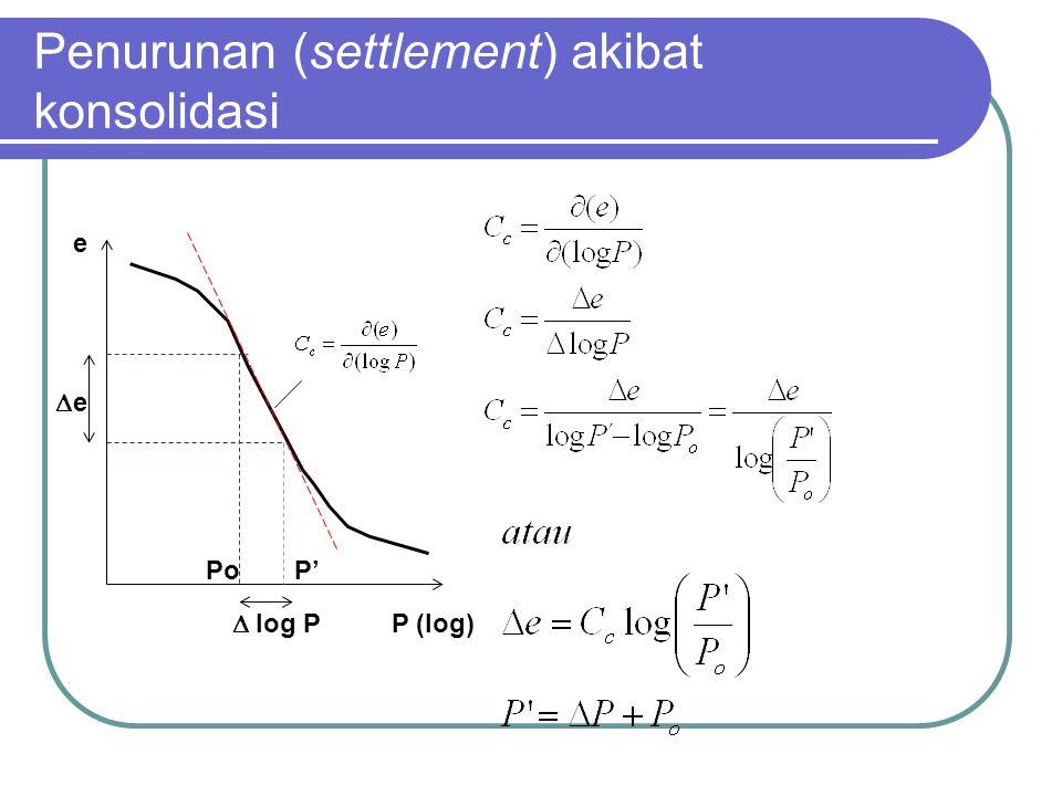 Penurunan (settlement) akibat konsolidasi ee  log P PoP' P (log) e
