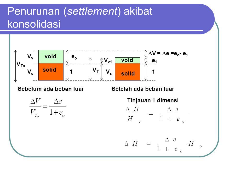 Penurunan (settlement) akibat konsolidasi Tinjauan 1 dimensi VvVv VsVs V To 1 eoeo VTVT VsVs V v1  V =  e =e o - e 1 e1e1 1 Sebelum ada beban luarSe