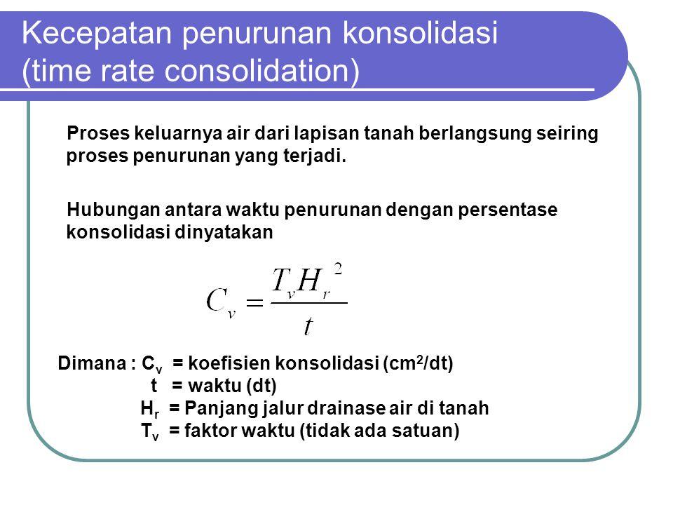 Kecepatan penurunan konsolidasi (time rate consolidation) Proses keluarnya air dari lapisan tanah berlangsung seiring proses penurunan yang terjadi. H