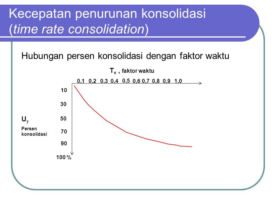 Hubungan persen konsolidasi dengan faktor waktu Kecepatan penurunan konsolidasi (time rate consolidation) 100 % 50 10 90 30 70 0,10,20,30,4 0,5 0,60,7