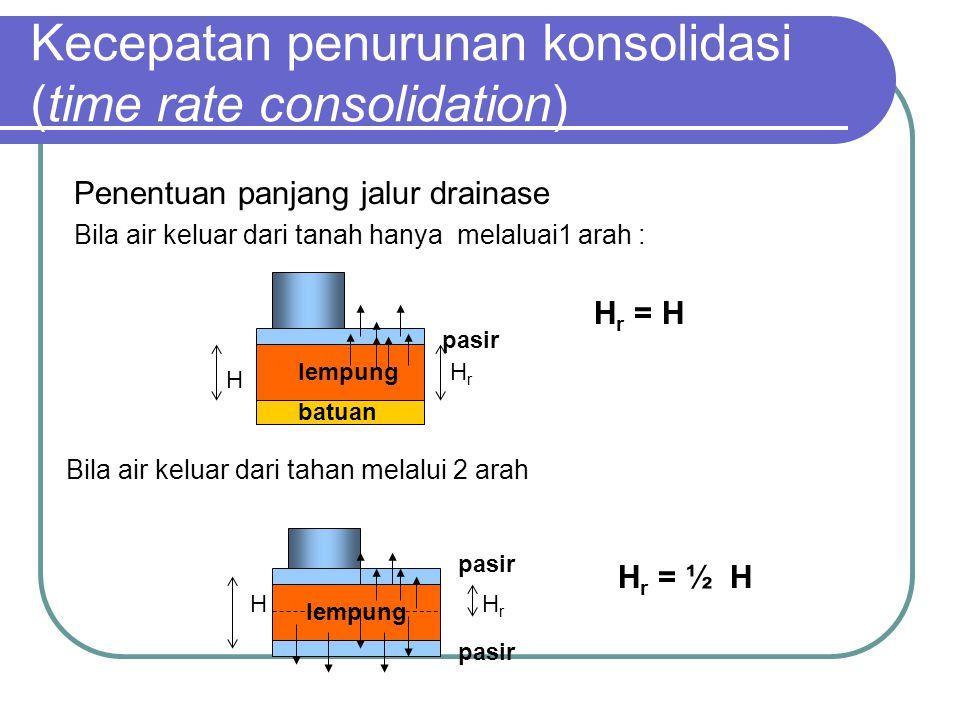 Penentuan panjang jalur drainase Bila air keluar dari tanah hanya melaluai1 arah : Kecepatan penurunan konsolidasi (time rate consolidation) H HrHr le