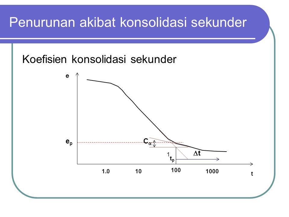 Penurunan akibat konsolidasi sekunder Koefisien konsolidasi sekunder tt 1.010 100 1000 tptp e CC 1 t epep