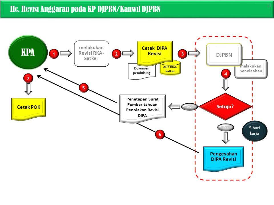 Dokumen pendukung IIc. Revisi Anggaran pada KP DJPBN/Kanwil DJPBN KPA melakukan Revisi RKA- Satker ADK RKA- Satker 1 3 4 Setuju? No Yes Cetak DIPA Rev