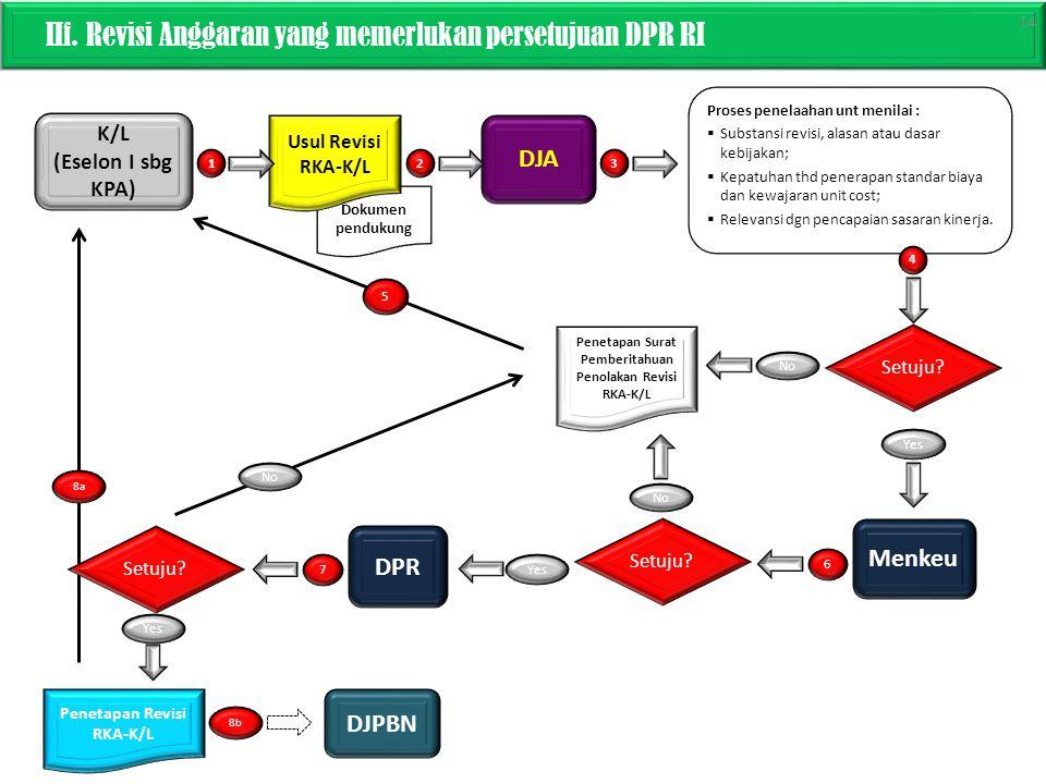 IIf. Revisi Anggaran yang memerlukan persetujuan DPR RI K/L (Eselon I sbg KPA) DJA Dokumen pendukung Proses penelaahan unt menilai :  Substansi revis