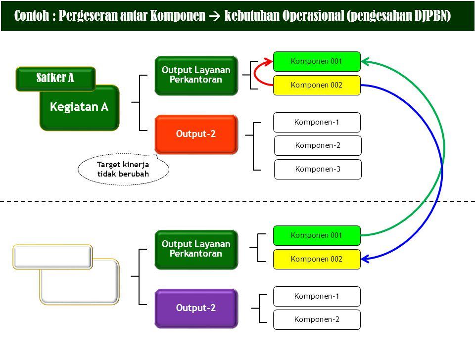 Contoh : Pergeseran antar Komponen  kebutuhan Operasional (pengesahan DJPBN) Kegiatan A Output Layanan Perkantoran Komponen 001 Komponen 002 Komponen
