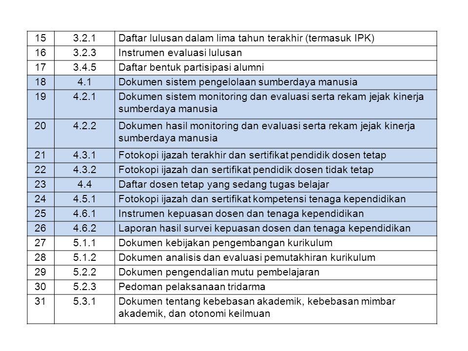 153.2.1Daftar lulusan dalam lima tahun terakhir (termasuk IPK) 163.2.3Instrumen evaluasi lulusan 173.4.5Daftar bentuk partisipasi alumni 184.1Dokumen sistem pengelolaan sumberdaya manusia 194.2.1Dokumen sistem monitoring dan evaluasi serta rekam jejak kinerja sumberdaya manusia 204.2.2Dokumen hasil monitoring dan evaluasi serta rekam jejak kinerja sumberdaya manusia 214.3.1Fotokopi ijazah terakhir dan sertifikat pendidik dosen tetap 224.3.2Fotokopi ijazah dan sertifikat pendidik dosen tidak tetap 234.4Daftar dosen tetap yang sedang tugas belajar 244.5.1Fotokopi ijazah dan sertifikat kompetensi tenaga kependidikan 254.6.1Instrumen kepuasan dosen dan tenaga kependidikan 264.6.2Laporan hasil survei kepuasan dosen dan tenaga kependidikan 275.1.1Dokumen kebijakan pengembangan kurikulum 285.1.2Dokumen analisis dan evaluasi pemutakhiran kurikulum 295.2.2Dokumen pengendalian mutu pembelajaran 305.2.3Pedoman pelaksanaan tridarma 315.3.1Dokumen tentang kebebasan akademik, kebebasan mimbar akademik, dan otonomi keilmuan