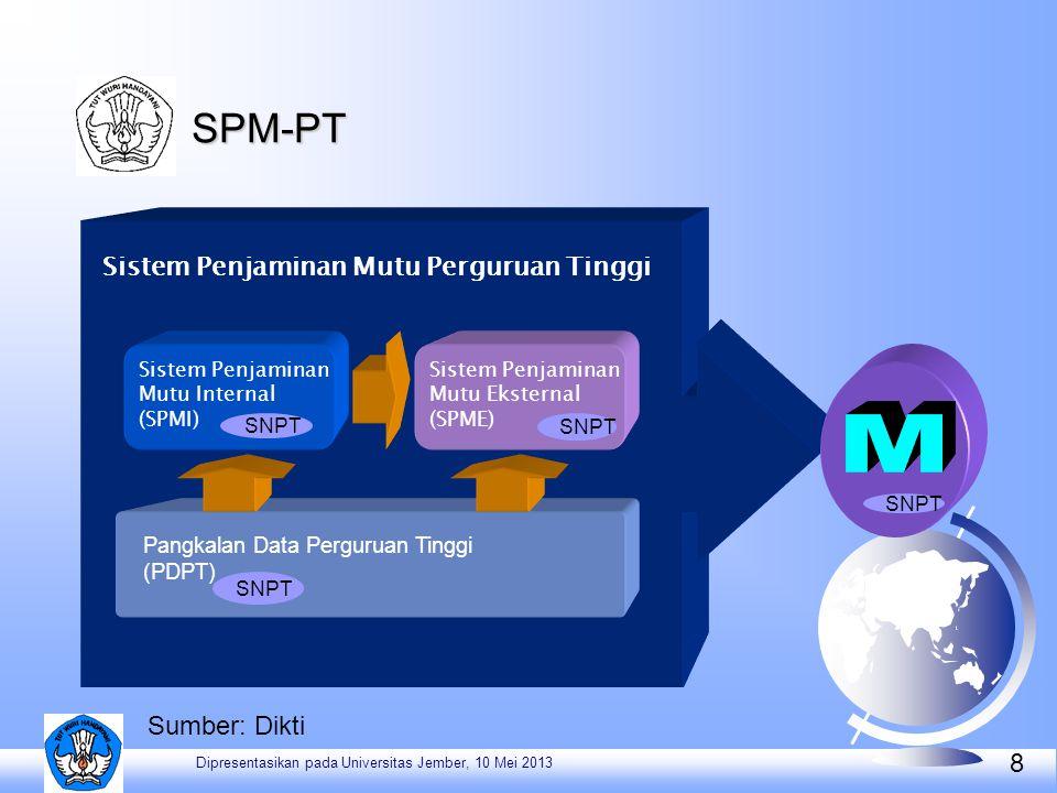 8 Pangkalan Data Perguruan Tinggi (PDPT) Sistem Penjaminan Mutu Eksternal (SPME) Sistem Penjaminan Mutu Perguruan Tinggi Sistem Penjaminan Mutu Intern