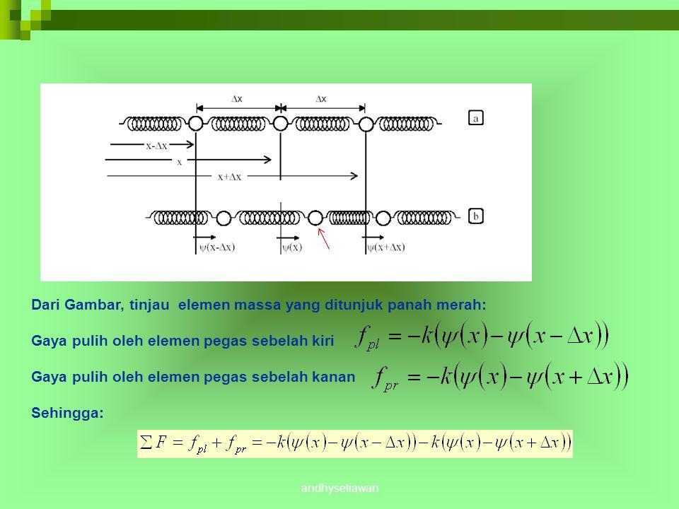 Hukum II Newton : ma =  F Ingat Deret Taylor andhysetiawan