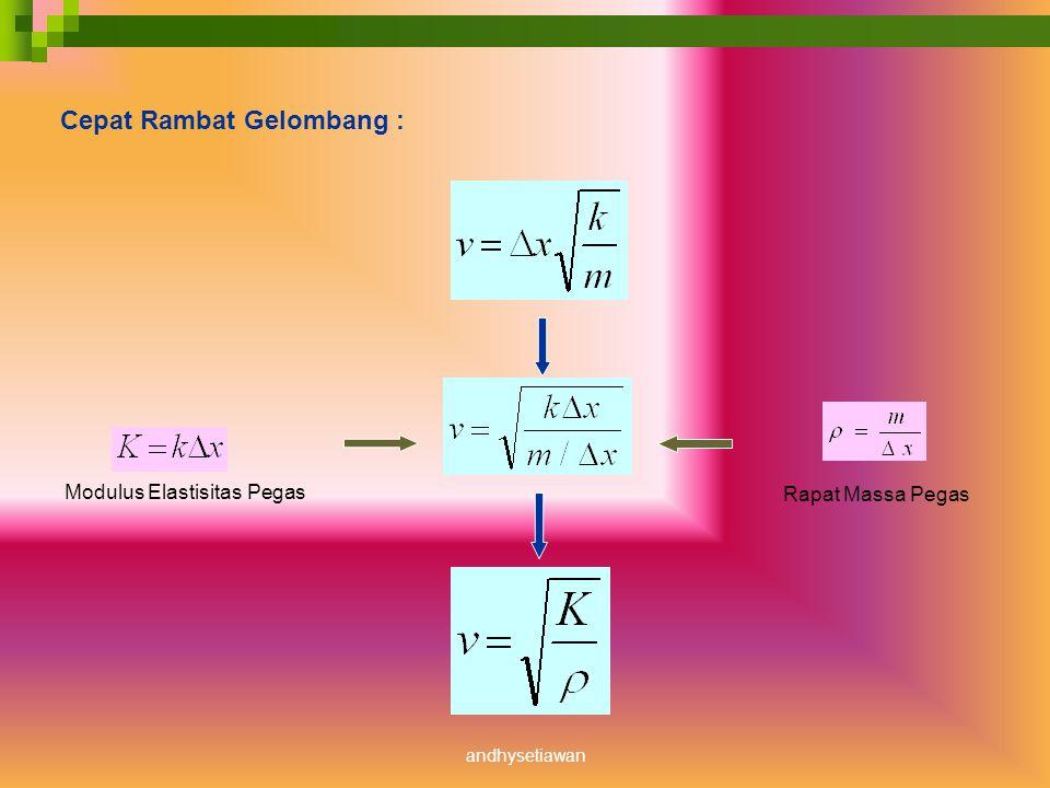 Modulus Elastisitas ( K) Konstanta Pegas yang ternormalisasi k = Konstanta Pegas Maka :Besaran yang ternormalisasi K bergantung pada bahan dan bentuk pegas, tidak bergantung pada panjang pegas andhysetiawan