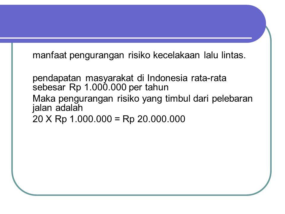 manfaat pengurangan risiko kecelakaan lalu lintas. pendapatan masyarakat di Indonesia rata-rata sebesar Rp 1.000.000 per tahun Maka pengurangan risiko