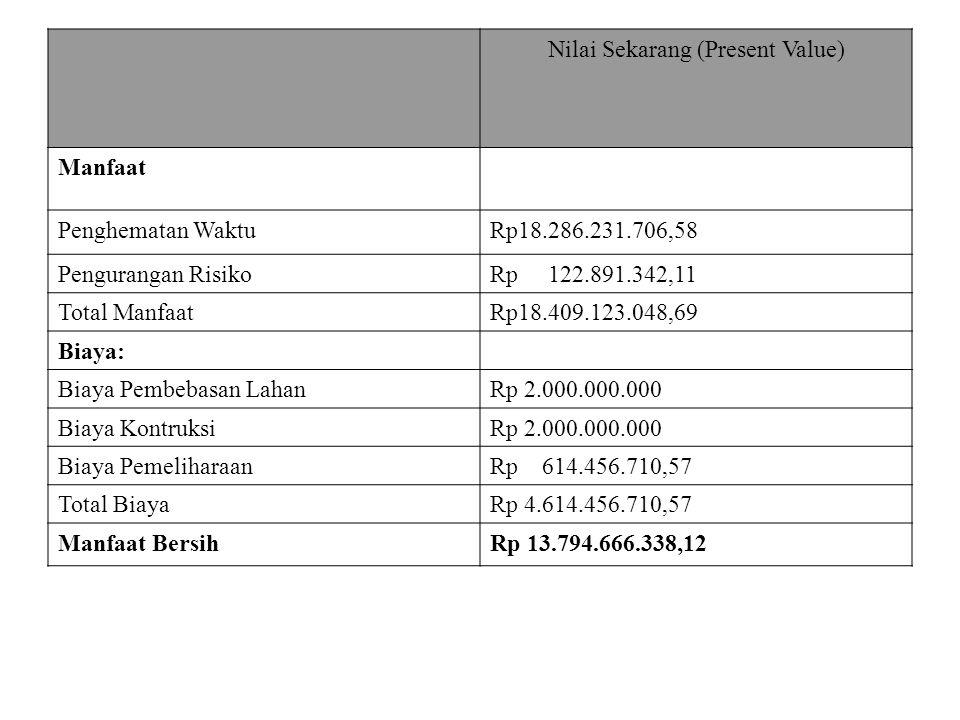 Nilai Sekarang (Present Value) Manfaat Penghematan WaktuRp18.286.231.706,58 Pengurangan RisikoRp 122.891.342,11 Total ManfaatRp18.409.123.048,69 Biaya