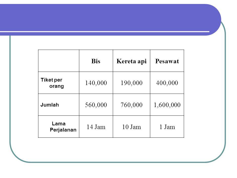 BisKereta apiPesawat Tiket per orang 140,000190,000400,000 Jumlah 560,000760,0001,600,000 Lama Perjalanan 14 Jam10 Jam1 Jam