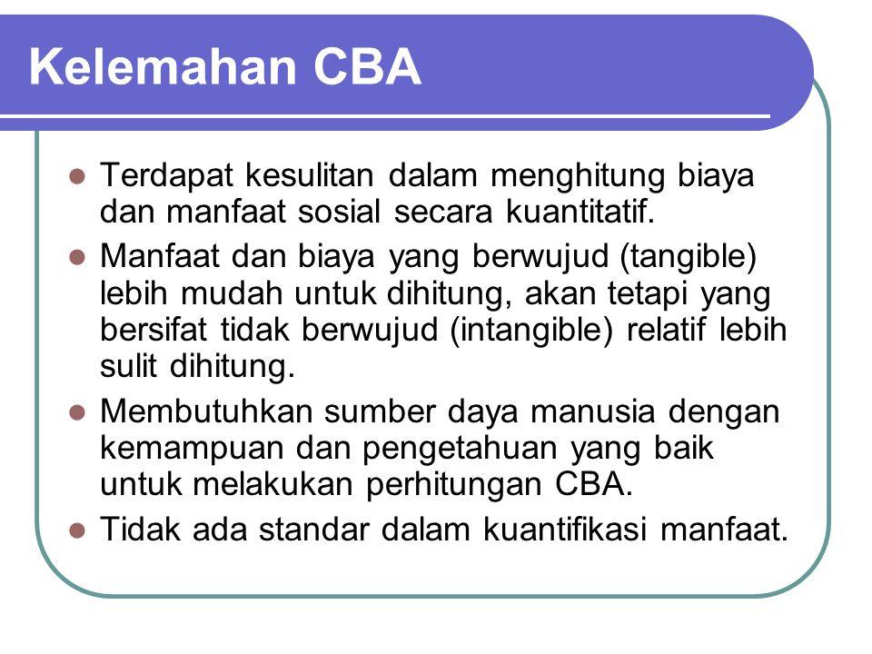 Contoh perhitungan CBA Proyek perluasan jalan raya Pemerintah Kabupaten A.