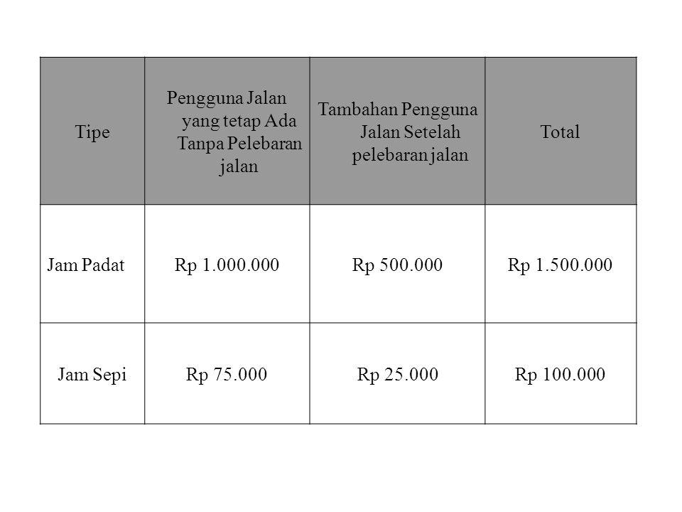 Tipe Pengguna Jalan yang tetap Ada Tanpa Pelebaran jalan Tambahan Pengguna Jalan Setelah pelebaran jalan Total Jam PadatRp 1.000.000Rp 500.000Rp 1.500