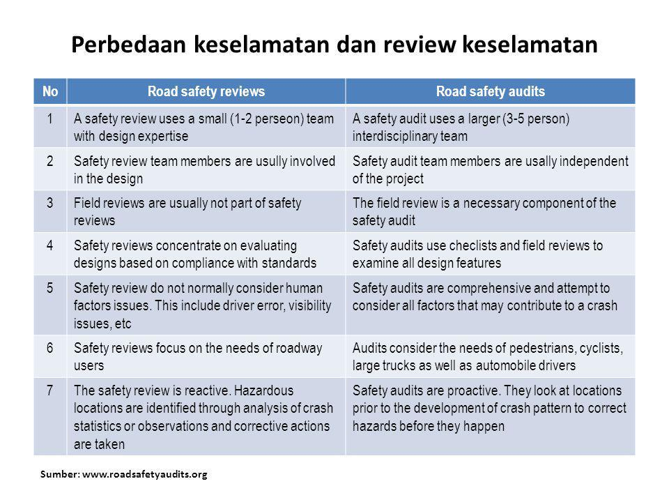 Perbedaan keselamatan dan review keselamatan NoRoad safety reviewsRoad safety audits 1A safety review uses a small (1-2 perseon) team with design expe