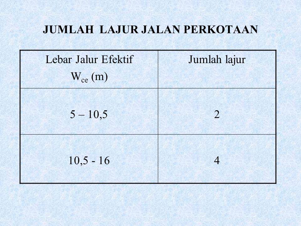 JUMLAH LAJUR JALAN PERKOTAAN Lebar Jalur Efektif W ce (m) Jumlah lajur 5 – 10,52 10,5 - 164