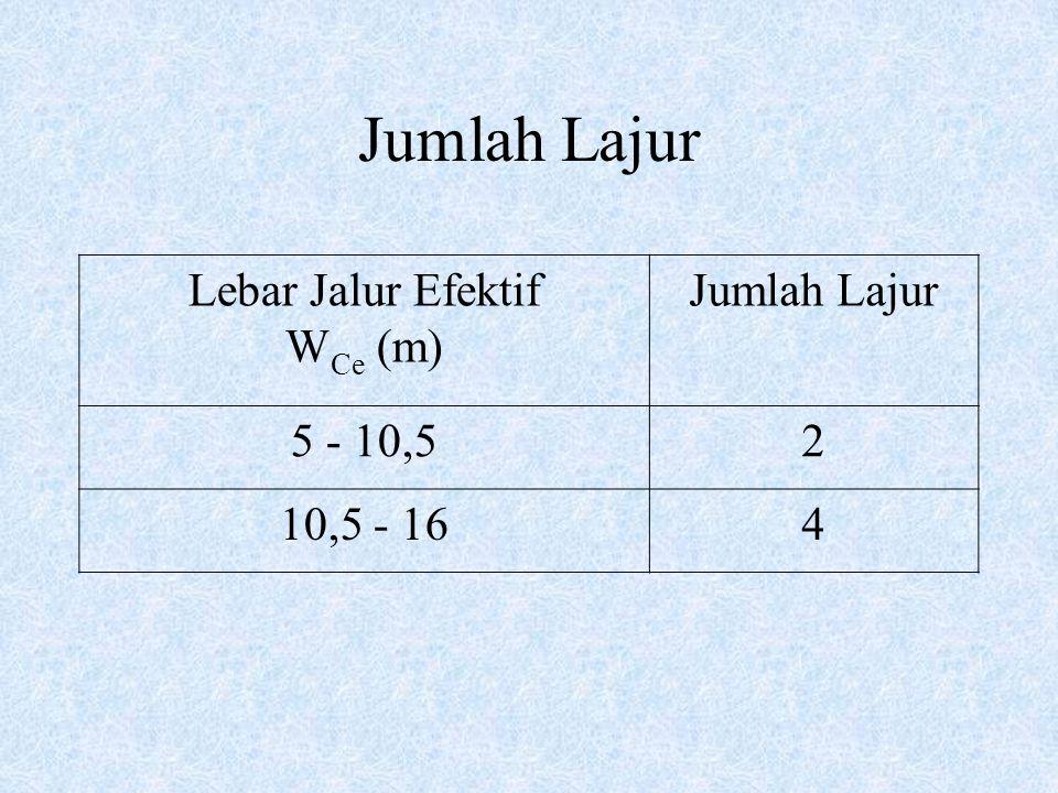 Jumlah Lajur Lebar Jalur Efektif W Ce (m) Jumlah Lajur 5 - 10,52 10,5 - 164