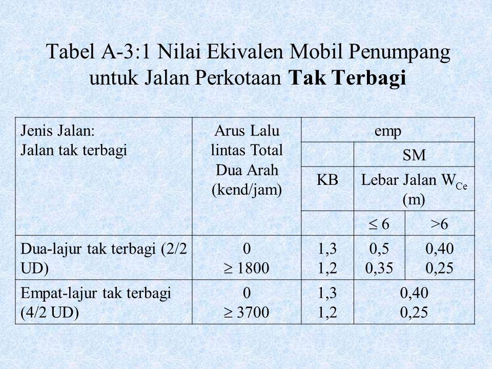 Tabel A-3:1 Nilai Ekivalen Mobil Penumpang untuk Jalan Perkotaan Tak Terbagi Jenis Jalan: Jalan tak terbagi Arus Lalu lintas Total Dua Arah (kend/jam)