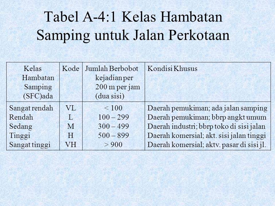 Tabel A-4:1 Kelas Hambatan Samping untuk Jalan Perkotaan Kelas Hambatan Samping (SFC)ada KodeJumlah Berbobot kejadian per 200 m per jam (dua sisi) Kon