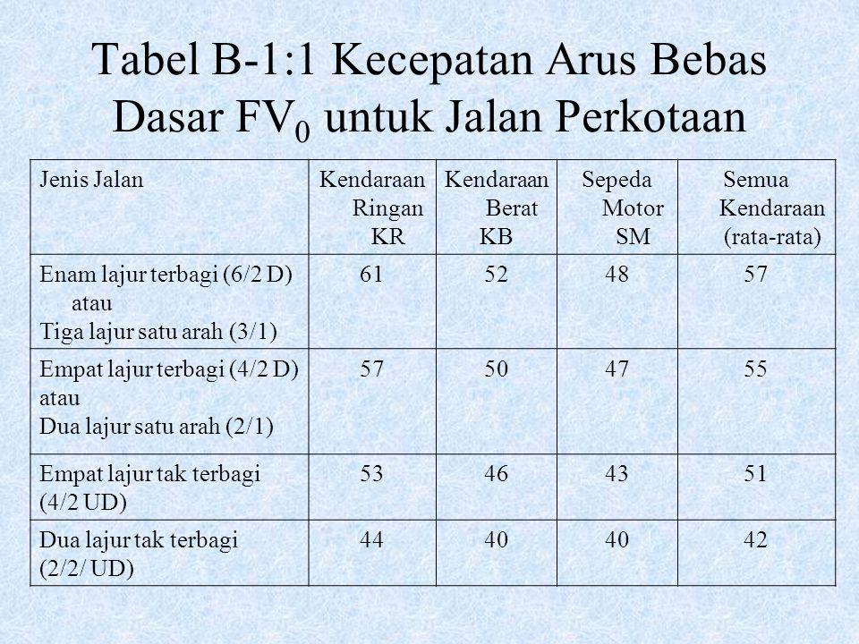Tabel B-1:1 Kecepatan Arus Bebas Dasar FV 0 untuk Jalan Perkotaan Jenis JalanKendaraan Ringan KR Kendaraan Berat KB Sepeda Motor SM Semua Kendaraan (r