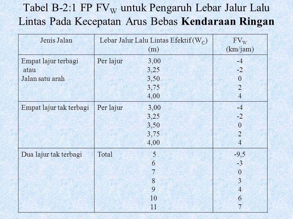 Tabel B-2:1 FP FV W untuk Pengaruh Lebar Jalur Lalu Lintas Pada Kecepatan Arus Bebas Kendaraan Ringan Jenis JalanLebar Jalur Lalu Lintas Efektif (W C
