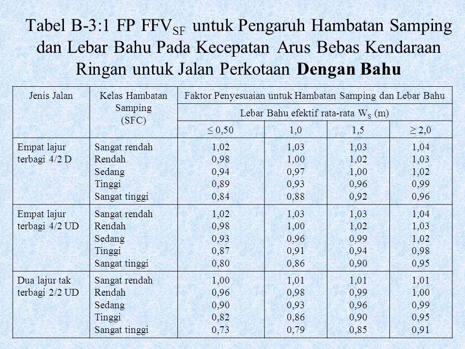Tabel B-3:1 FP FFV SF untuk Pengaruh Hambatan Samping dan Lebar Bahu Pada Kecepatan Arus Bebas Kendaraan Ringan untuk Jalan Perkotaan Dengan Bahu Jeni