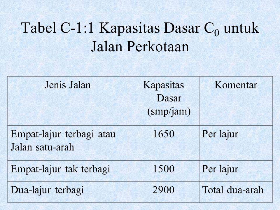 Tabel C-1:1 Kapasitas Dasar C 0 untuk Jalan Perkotaan Jenis JalanKapasitas Dasar (smp/jam) Komentar Empat-lajur terbagi atau Jalan satu-arah 1650Per l