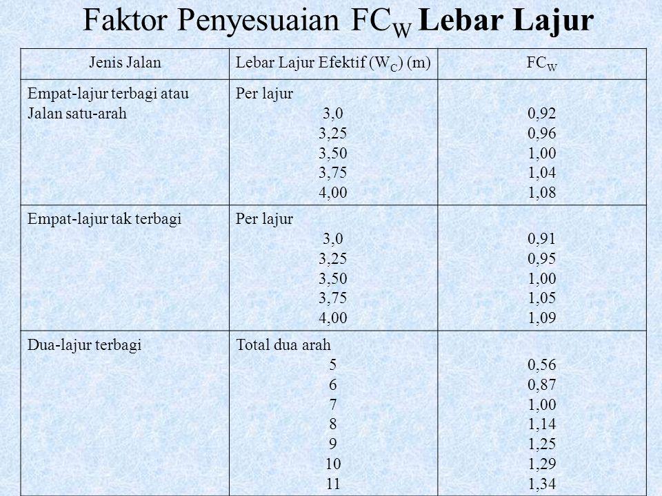 Faktor Penyesuaian FC W Lebar Lajur Jenis JalanLebar Lajur Efektif (W C ) (m)FC W Empat-lajur terbagi atau Jalan satu-arah Per lajur 3,0 3,25 3,50 3,7