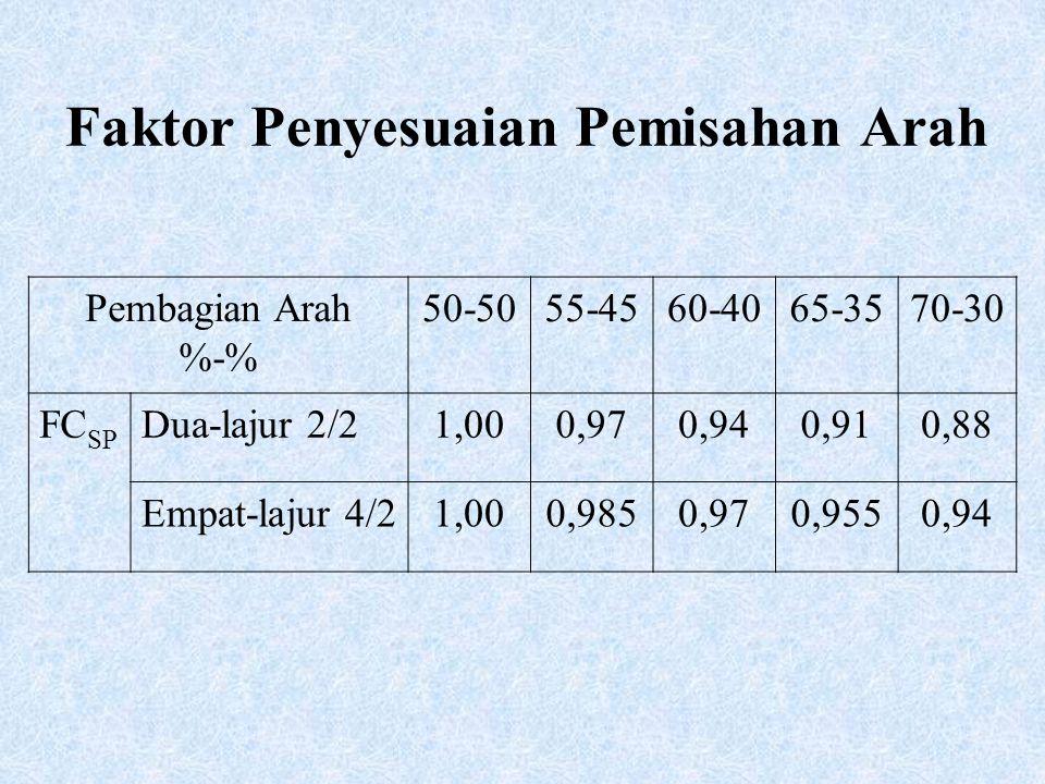Faktor Penyesuaian Pemisahan Arah Pembagian Arah %-% 50-5055-4560-4065-3570-30 FC SP Dua-lajur 2/21,000,970,940,910,88 Empat-lajur 4/21,000,9850,970,9