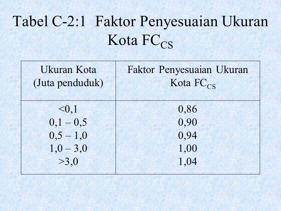 Tabel C-2:1 Faktor Penyesuaian Ukuran Kota FC CS Ukuran Kota (Juta penduduk) Faktor Penyesuaian Ukuran Kota FC CS <0,1 0,1 – 0,5 0,5 – 1,0 1,0 – 3,0 >
