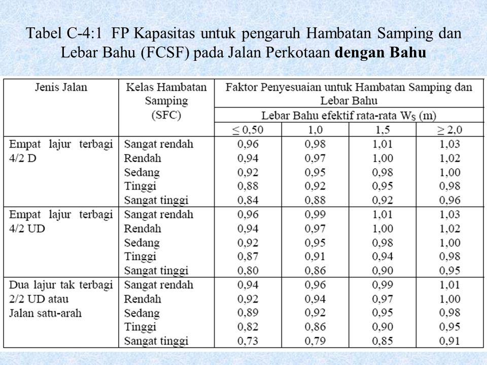Tabel C-4:1 FP Kapasitas untuk pengaruh Hambatan Samping dan Lebar Bahu (FCSF) pada Jalan Perkotaan dengan Bahu