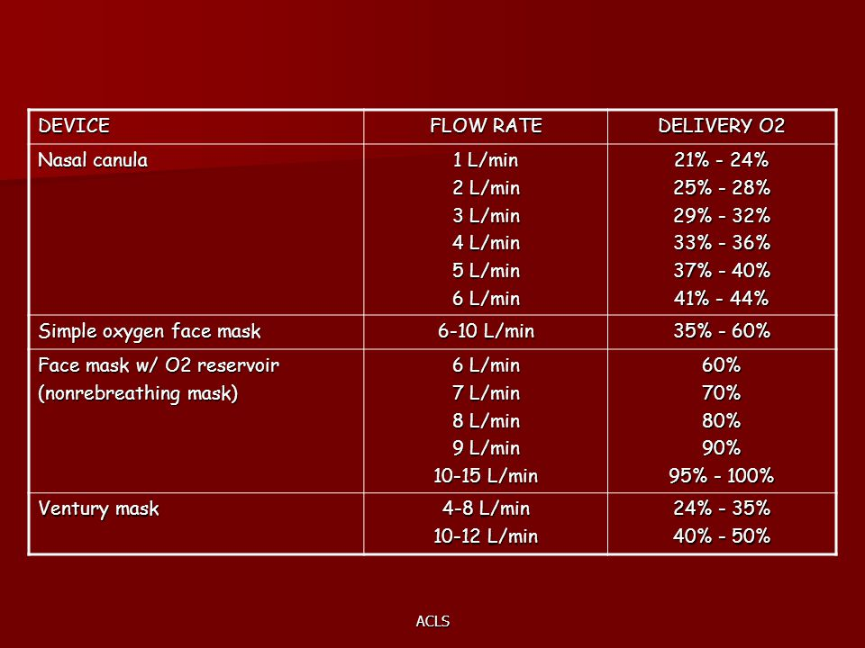 ACLS DEVICE FLOW RATE DELIVERY O2 Nasal canula 1 L/min 2 L/min 3 L/min 4 L/min 5 L/min 6 L/min 21% - 24% 25% - 28% 29% - 32% 33% - 36% 37% - 40% 41% - 44% Simple oxygen face mask 6-10 L/min 35% - 60% Face mask w/ O2 reservoir (nonrebreathing mask) 6 L/min 7 L/min 8 L/min 9 L/min 10-15 L/min 60%70%80%90% 95% - 100% Ventury mask 4-8 L/min 10-12 L/min 24% - 35% 40% - 50%