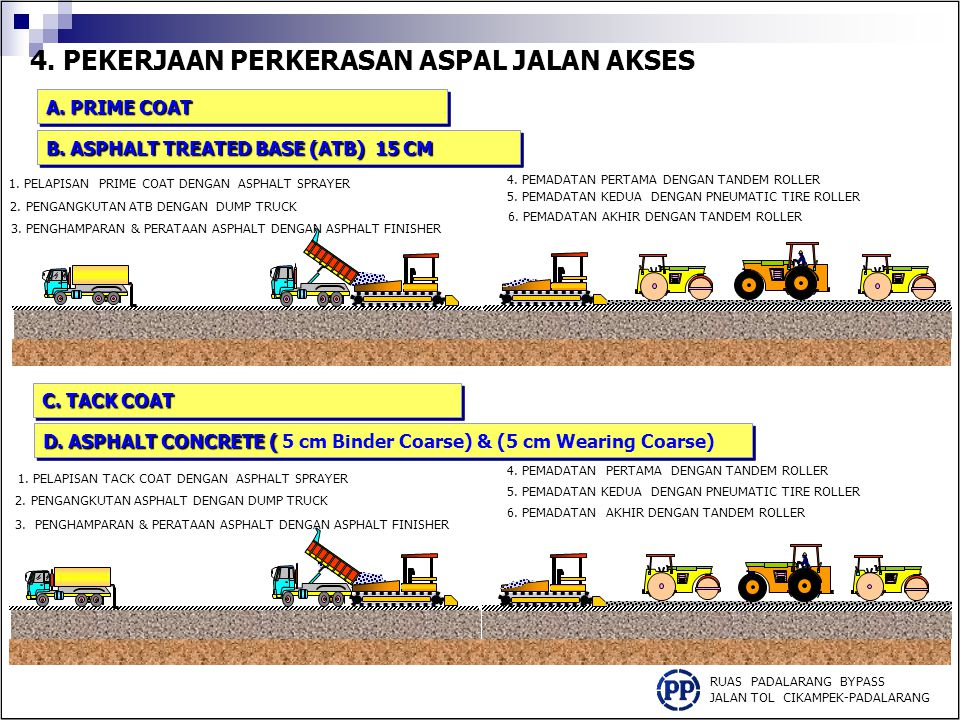 4.PEKERJAAN PERKERASAN ASPAL BAHU JALAN RUAS PADALARANG BYPASS JALAN TOL CIKAMPEK-PADALARANG 1.