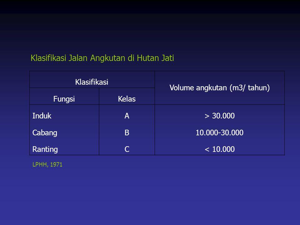LPHH, 1971 Klasifikasi Volume angkutan (m3/ tahun) FungsiKelas IndukA> 30.000 CabangB10.000-30.000 RantingC< 10.000 Klasifikasi Jalan Angkutan di Huta