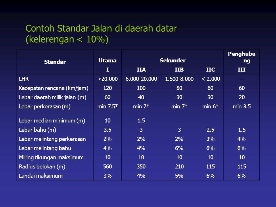 Contoh Standar Jalan di daerah datar (kelerengan < 10%) Standar UtamaSekunder Penghubu ng IIIAIIBIICIII LHR>20.0006.000-20.0001.500-8.000< 2.000- Kece