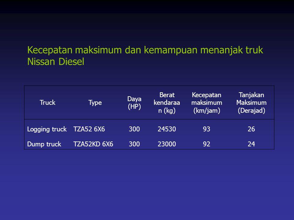 Kecepatan maksimum dan kemampuan menanjak truk Nissan Diesel TruckType Daya (HP) Berat kendaraa n (kg) Kecepatan maksimum (km/jam) Tanjakan Maksimum (