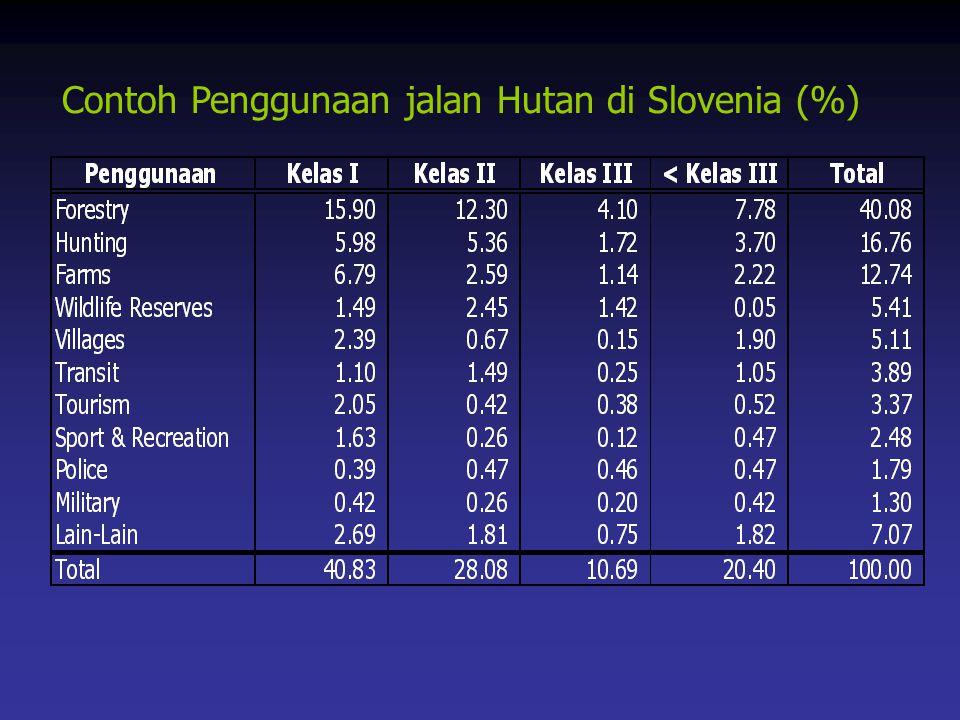 Contoh Penggunaan jalan Hutan di Slovenia (%)