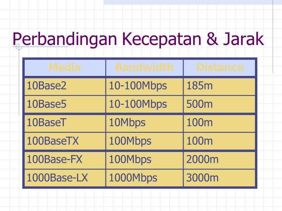 Perbandingan Kecepatan & Jarak MediaBandwidthDistance 10Base210-100Mbps185m 10Base510-100Mbps500m 10BaseT10Mbps100m 100BaseTX100Mbps100m 100Base-FX100