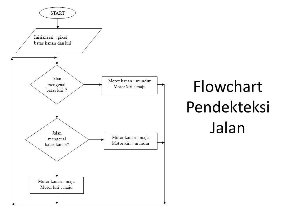 Flowchart Pendekteksi Jalan START Inisialisasi : pixel batas kanan dan kiri Jalan mengenai batas kiri ? Jalan mengenai batas kanan? Motor kanan : maju