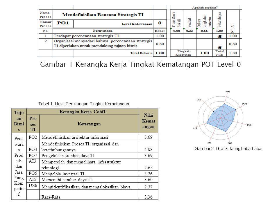 Gambar 1 Kerangka Kerja Tingkat Kematangan PO1 Level 0 Tuju an Bisni s Kerangka Kerja CobiT Nilai Kemat angan Pro ses TI Keterangan Pena wara n Prod u