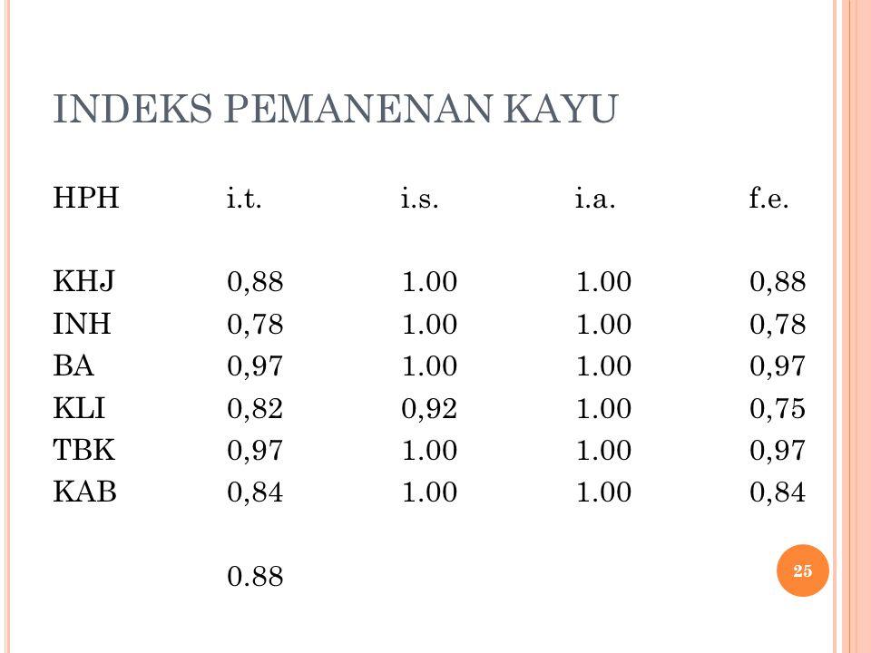 EFEKTIFITAS PEMANENAN vol.batang siap sarad indeks tebang (it) = vol.pohon berdiri asalnya vol.