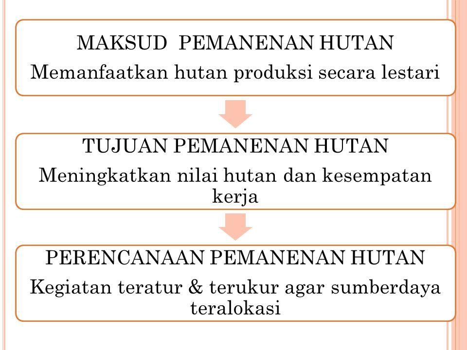 MAKSUD PEMANENAN HUTAN Memanfaatkan hutan produksi secara lestari TUJUAN PEMANENAN HUTAN Meningkatkan nilai hutan dan kesempatan kerja PERENCANAAN PEMANENAN HUTAN Kegiatan teratur & terukur agar sumberdaya teralokasi