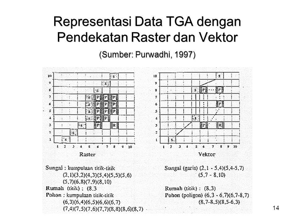 14 Representasi Data TGA dengan Pendekatan Raster dan Vektor (Sumber: Purwadhi, 1997)