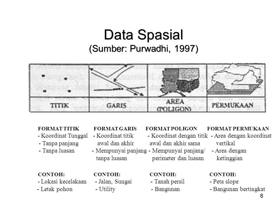 6 Data Spasial (Sumber: Purwadhi, 1997) FORMAT TITIK FORMAT GARIS FORMAT POLIGON FORMAT PERMUKAAN - Koordinat Tunggal - Koordinat titik - Koordinat de