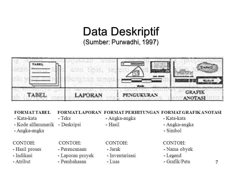 8 4-Tingkat Model Data Spasial Gambar kenyataan (reality): persis seperti yang kita lihat / external representation; Gambar abstrak (conceptual); Gambar kejadian tertentu (logical): berbentuk diagram atau tabel / relational; Berkas struktur fisik (physical): bentuk penyimpanan pada perangkat keras.