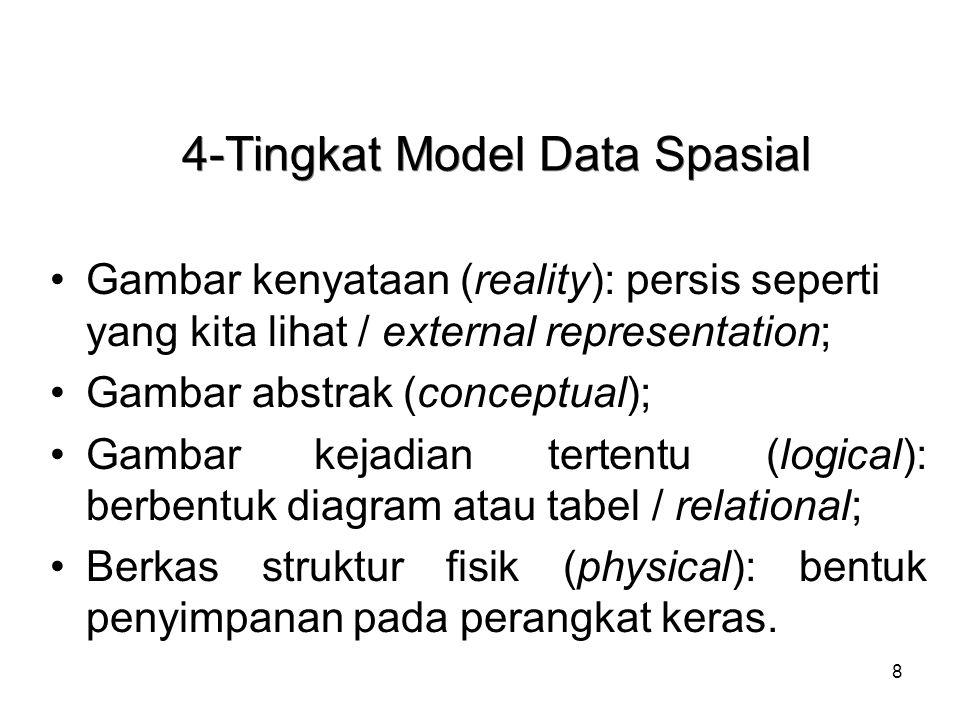 8 4-Tingkat Model Data Spasial Gambar kenyataan (reality): persis seperti yang kita lihat / external representation; Gambar abstrak (conceptual); Gamb